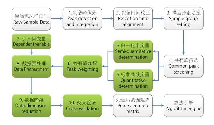 Chemometrics Data Preprocessing Flow Chart Of Column Chromatography